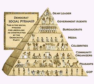 Democrat Social Pyramid