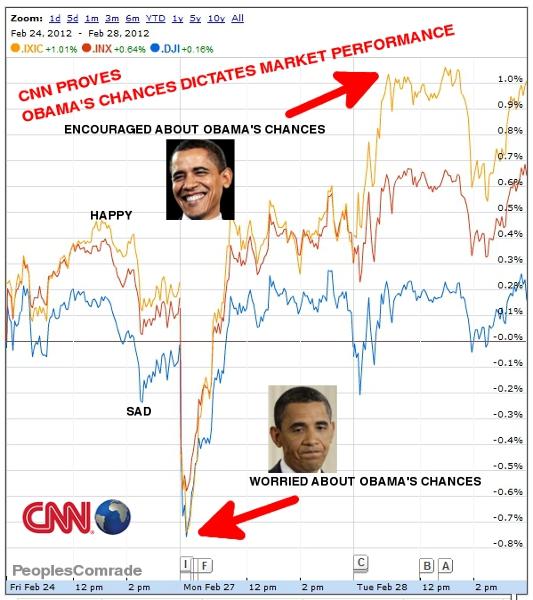 obama stocks.jpg