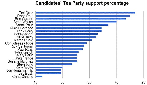 Tea_Party_Presid_Poll2.png