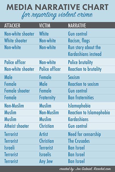 Media-Narrative-Chart-small.png