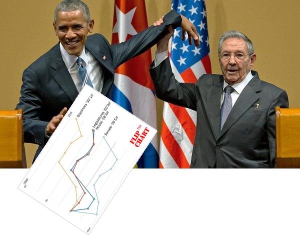 p3_Obama_weakling_Castro_1.jpg
