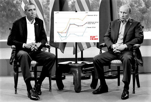 p4_Putin_Obama_G8_2013_chart.png