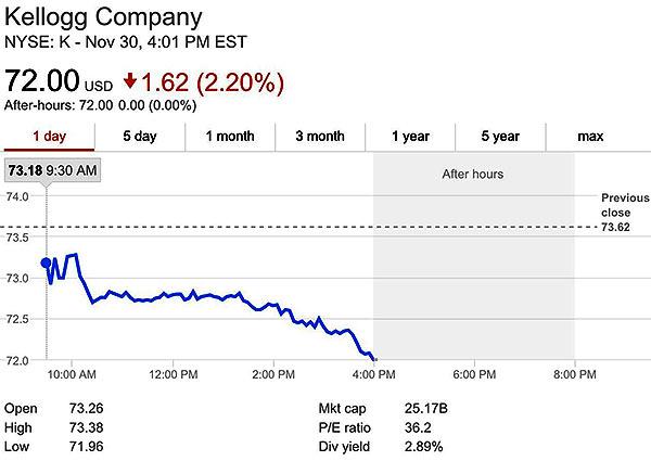 Kellog_Stock_Drop.jpg