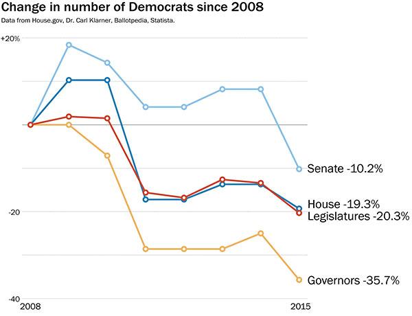 Democrats_Sink_Chart.jpg