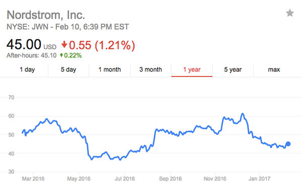 Nordstrom-stock.png