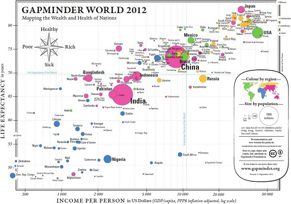 Gapminder_WORLD_2012_Wealth_vs_Health_(600).jpg