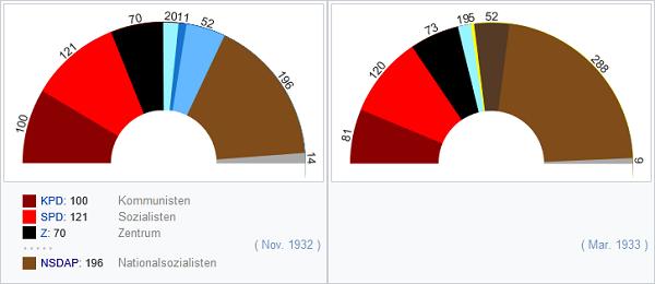 DE_Election_1932_1933.png