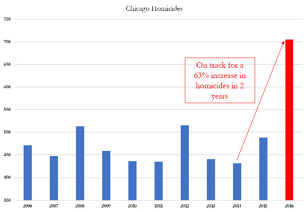 Annual Chicago Homicides.jpg