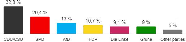 p1_DE_Wahl_result.png