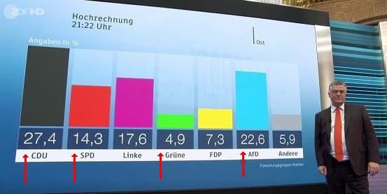 p2_DE_Wahl_exDDR_CDUCSU_SPD_Green_AfD.png