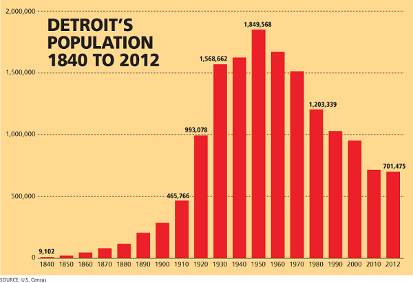 Detroit_population_(1840_2012)_(600).png
