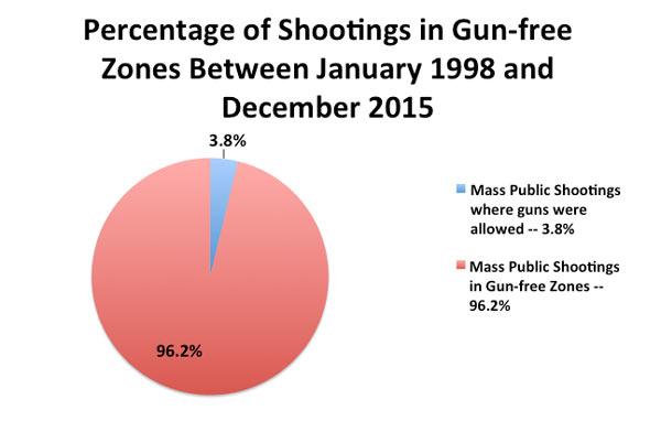 Gun_Free_Graph.jpg