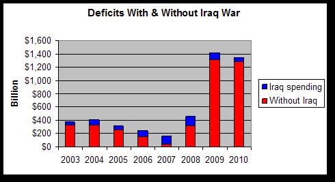 IraqWarChart.jpg