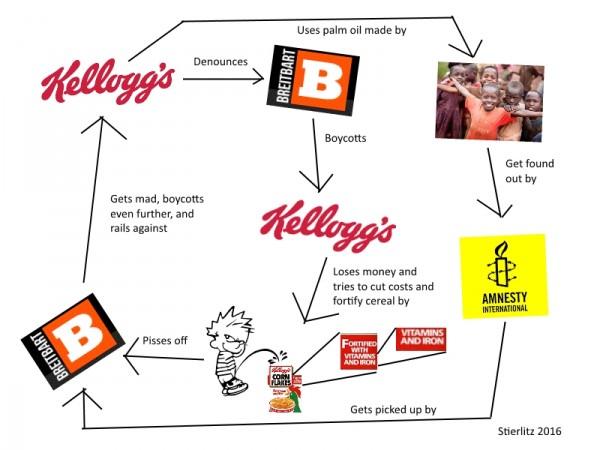 Kelloggs Flowchart.jpg