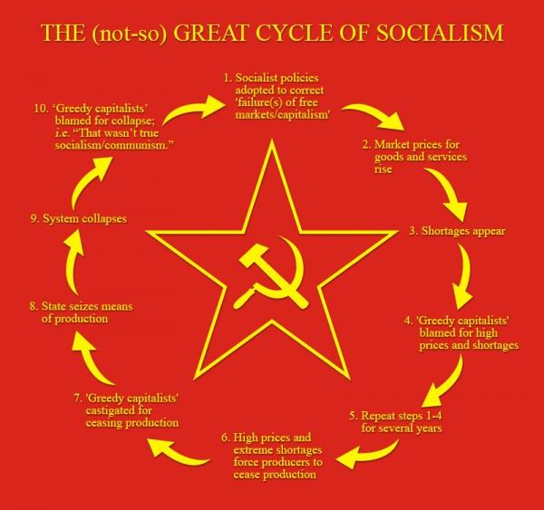 Cycle of Socialism.jpg