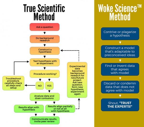 Sci method v Sci™ method.jpg